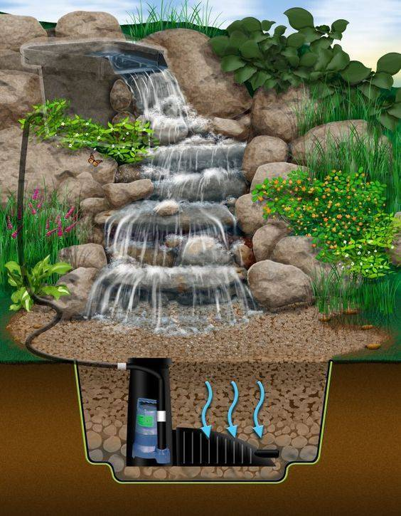 How to make a waterfall garden look good